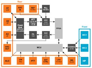SunSDR2 Block Diagram