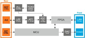 ColibriDDC-block-diagram